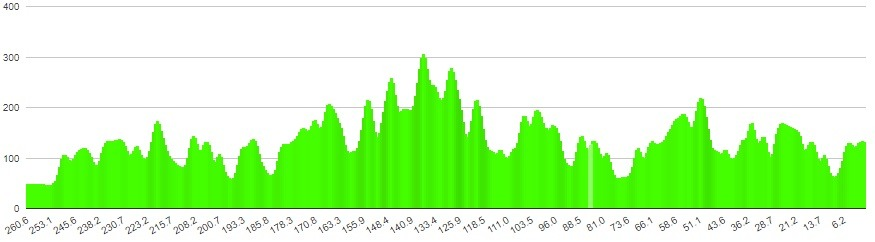 Cykling etapeprofil