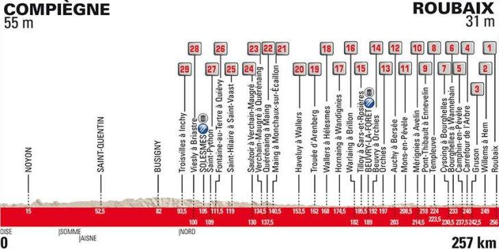 Paris Roubaix ruteprofil