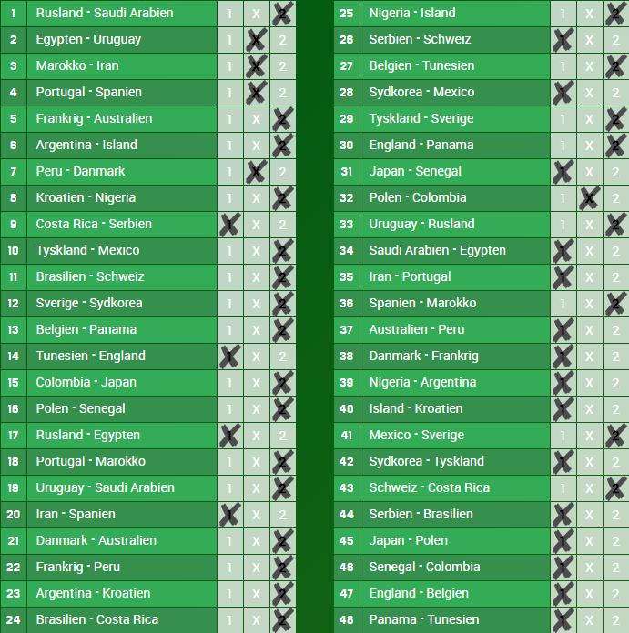 Odds.dks forslag til en VM i 0 rigtige-kupon fra Unibet