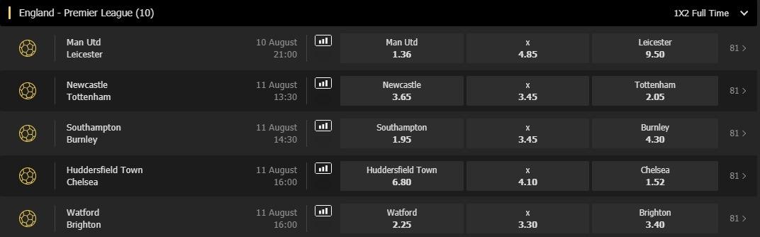 Screenshot fra Bethard, der viser fem udvalgte odds fra Premier League