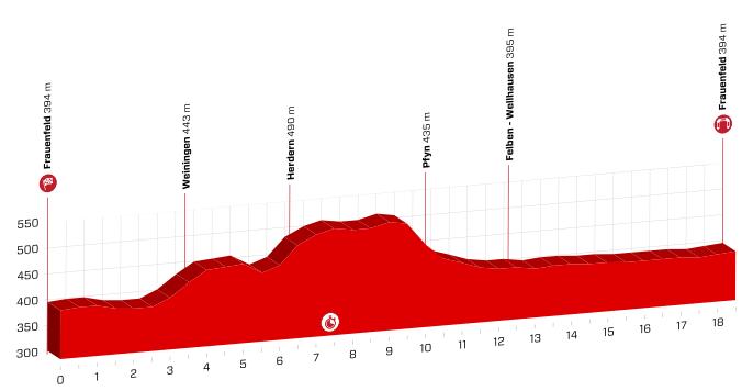 Etapeprofil for første etape ved Schweiz Rundt 2018