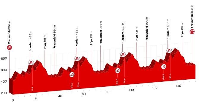 Etapeprofil for anden etape af Schweiz Rundt 2018