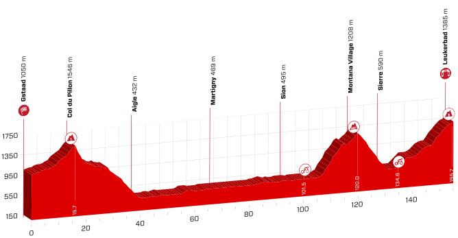 Etapeprofil for 5. etape af Schweiz Rundt