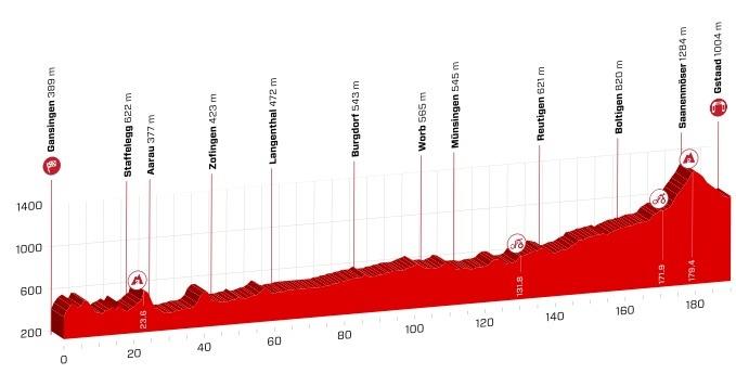 Etapeprofil for 4. etape af Schweiz Rundt 2018