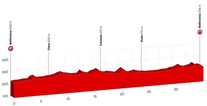 Etapeprofil for niende etape af Schweiz Rundt 2018