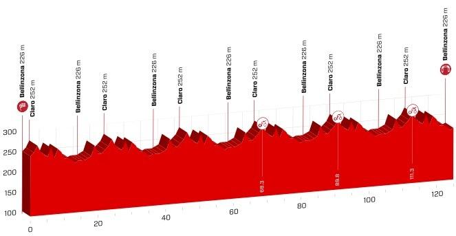 etapeprofil for 8. etape af Schweiz Rundt 2018