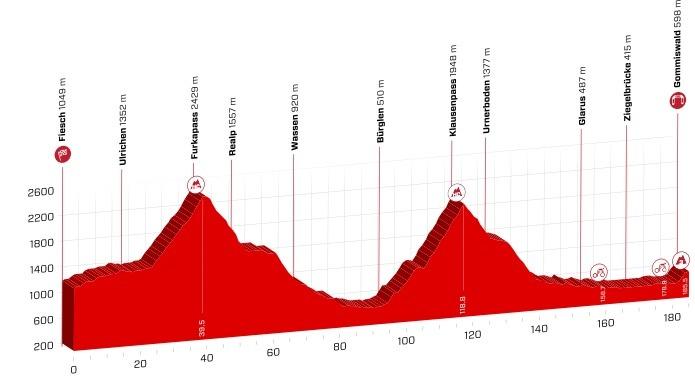etapeprofil for 6. etape af Schweiz Rundt 2018