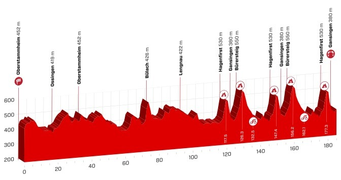 Etapeprofil for 3. etape af Schweiz Rundt 2018