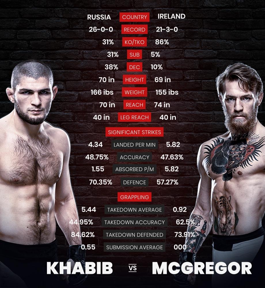 Statistik overblik over, hvordan de to UFC-kæmpere Khabib og Conor McGregor har præsteret hidtil i deres karrierer.