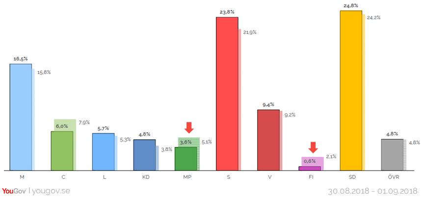 Meningsmåling fra det svenske valg foretaget den første september. På tabellen kan man se, hvor mange stemmer de svenske partier forventes at få ved Rigsdagsvalget 2018.