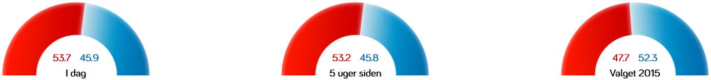 Meningsmåling fra voxmeter.dk den 19. marts 2019