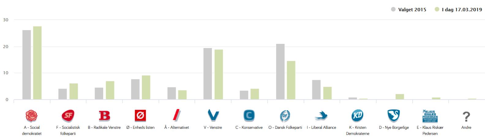 Partisammenligning fra voxmeter.dk 19. marts 2019