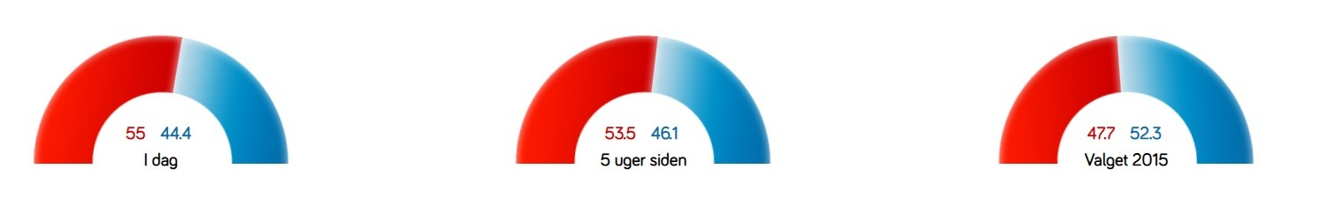 Folketingsvalg 2019 meningsmåling