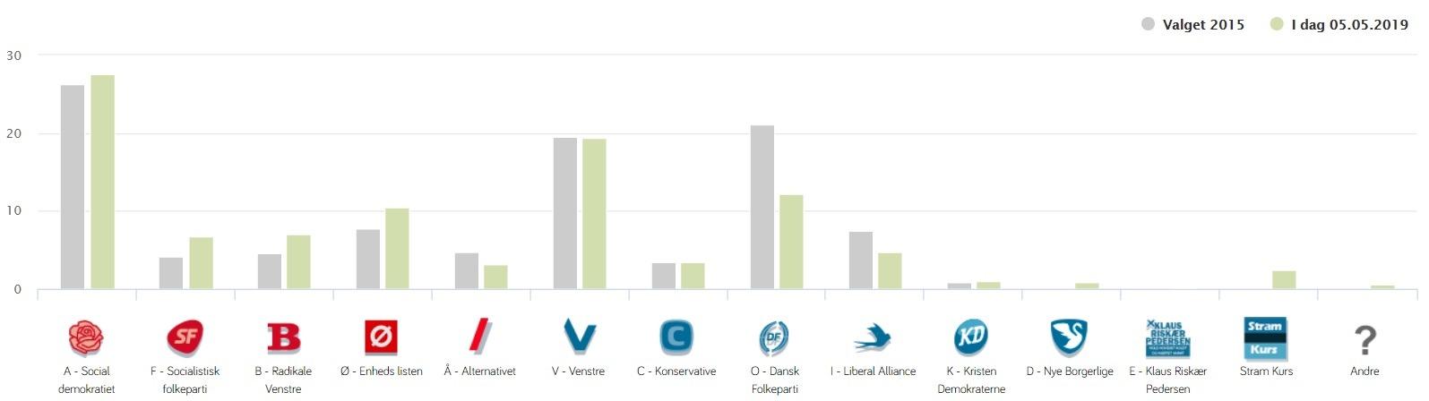 Folketingsvalg 2019 partiernes popularitet
