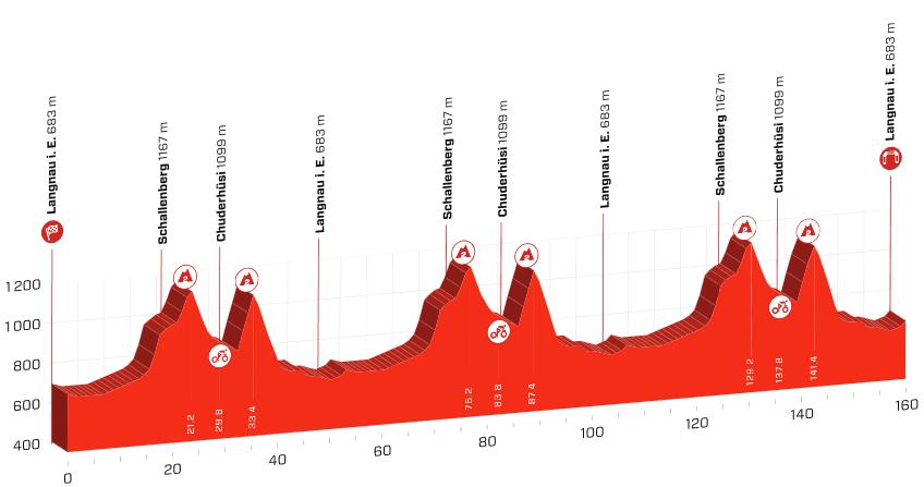 Etapeprofil til den bjergrige anden etape af Schweiz Rundt 2019