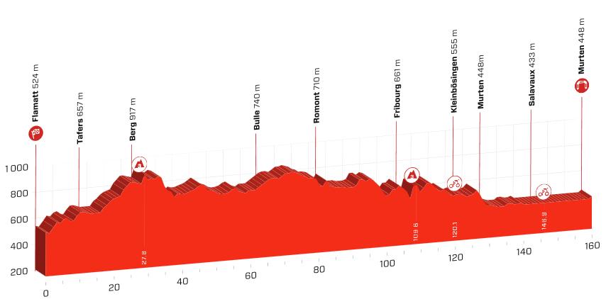 Profil af Tour de Suisse 2019s tredje etape