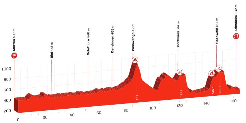 Profil for den 160 kilometer lange fjerde etape af Tour de Suisse 2019