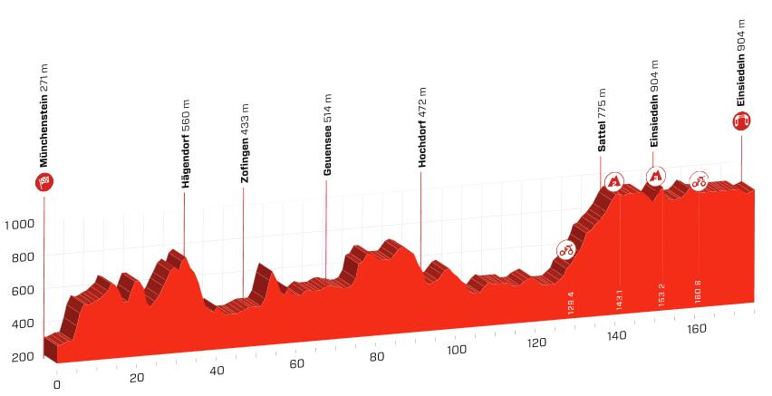 Femte etape af Schweiz Rundt 2019