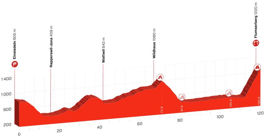 Sjette etape af Schweiz Rundt 2019s profil