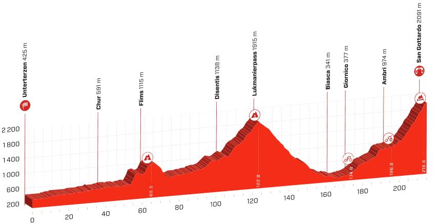 Etapeprofil til syvende etape af Schweiz Rundt 2019