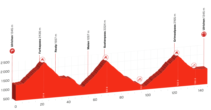 etapeprofilen for sidste etape af Tour de Suisse 2019