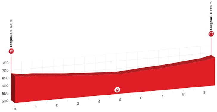 Etapeprofil til første etape af Schweiz Rundt 2019