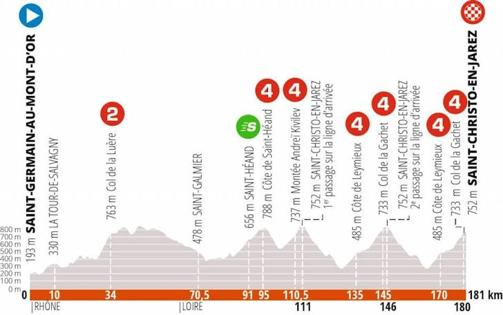 Stage 1 of the Dauphiné 2020