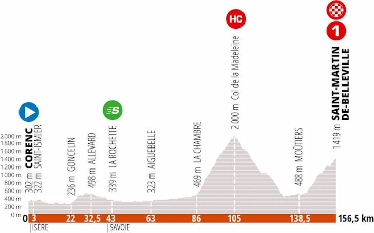 Dauphiné stage 3 - profile
