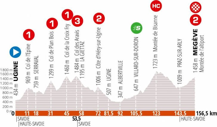Dauphiné stage 4 - profile