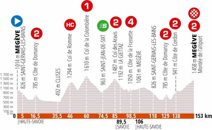 Dauphiné stage 5 profile