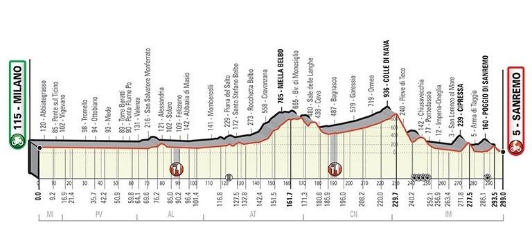 Ny rute for Milano-Sanremo