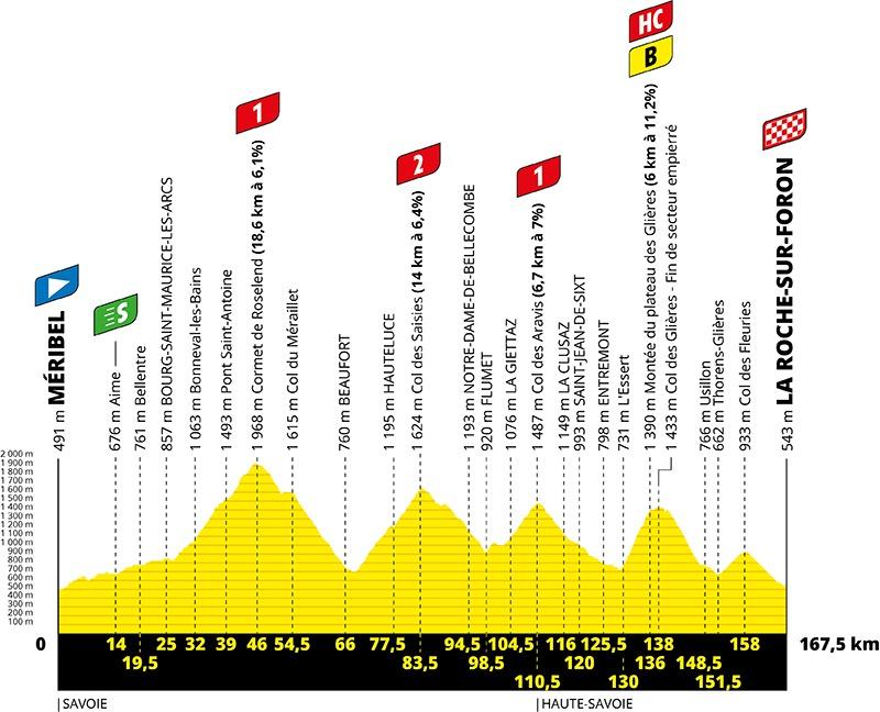 18. etape af Tour de France 2020