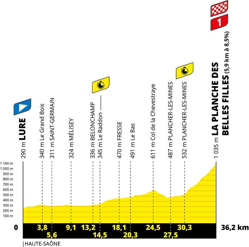 20. etape af Tour de France