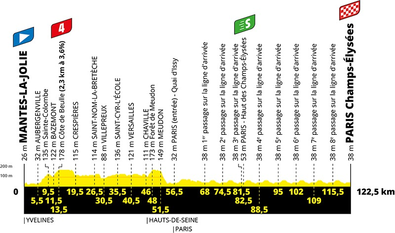 21. etape af Tour de France 2020