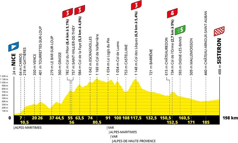 3. etape af Tour de France 2020