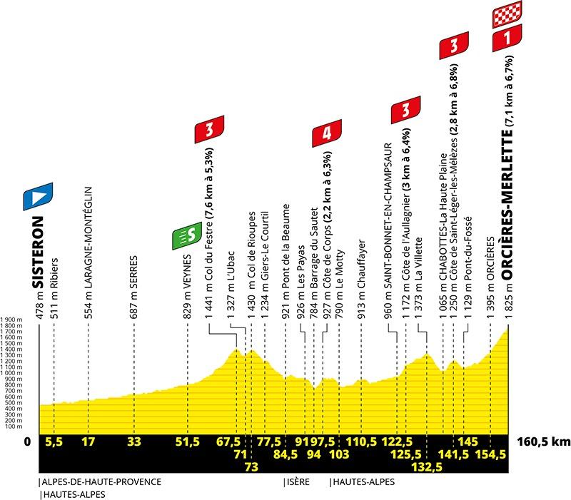 4. etape af Tour de France