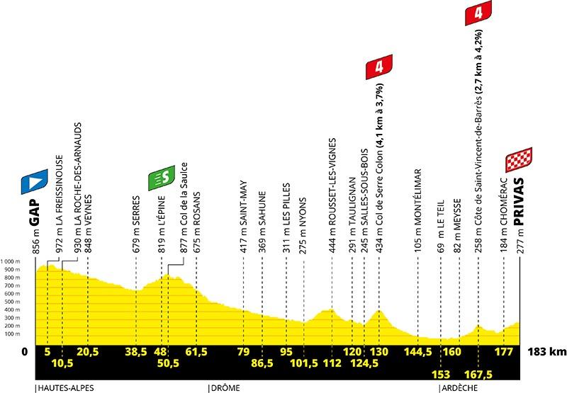 5. etape af Tour de France 2020
