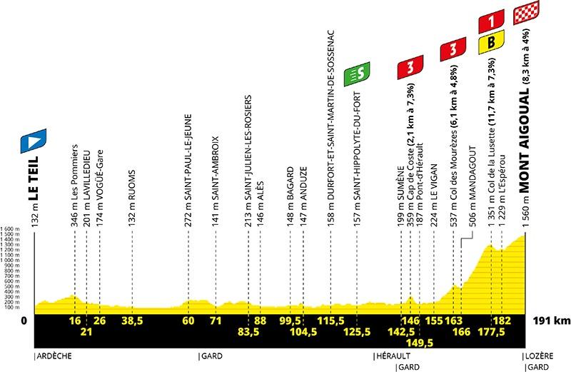 Tour de France 2020 - 6. etape