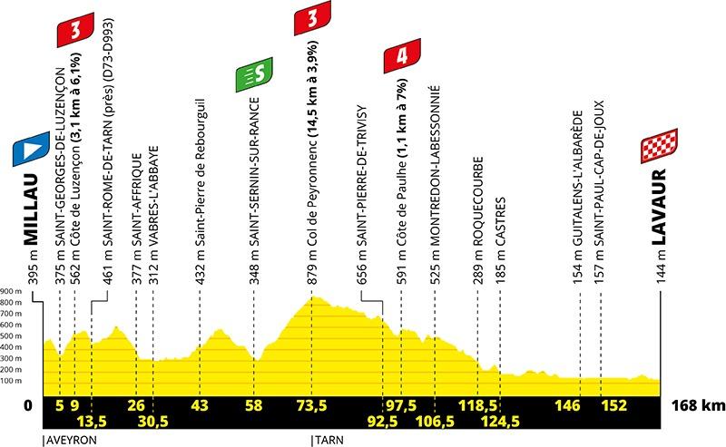 Profil for 7. etape af Tour de France