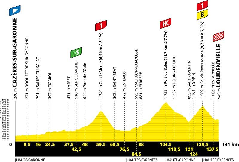 8. etape af Tour de France 2020