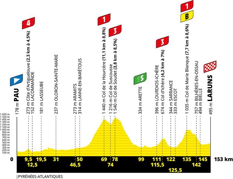 9. etape af Tour de France 2020