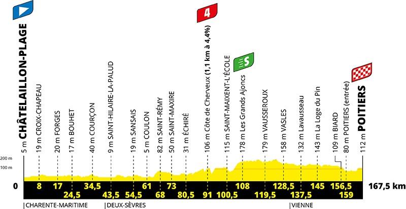 11. etape af Tour de France 2020