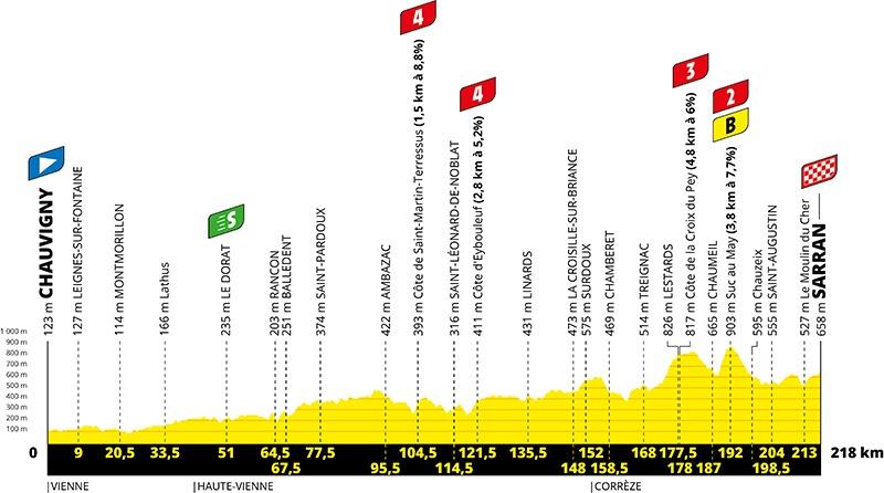 Tourens 12. etape