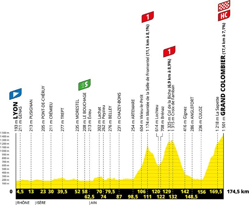 Profilen for 15. etape af Tour de France 2020