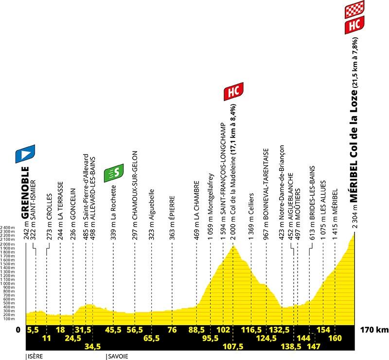 Profilen for 17. etape af Tour de France 2020
