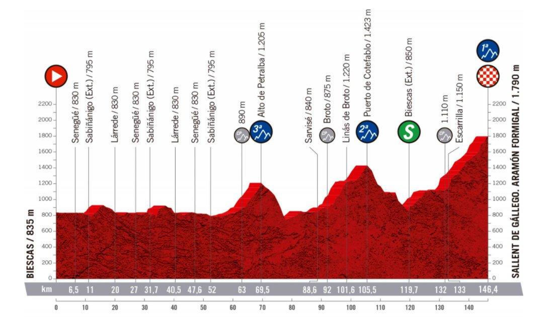 Vuelta stage 6