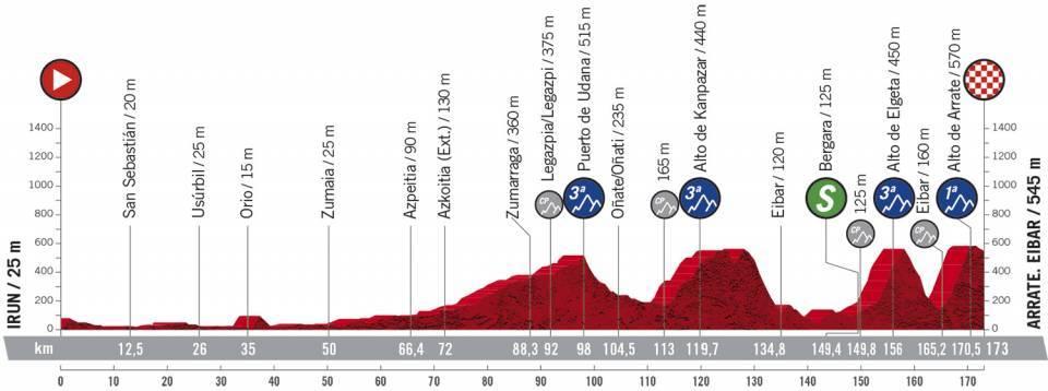 Vuelta 2020 - stage 1