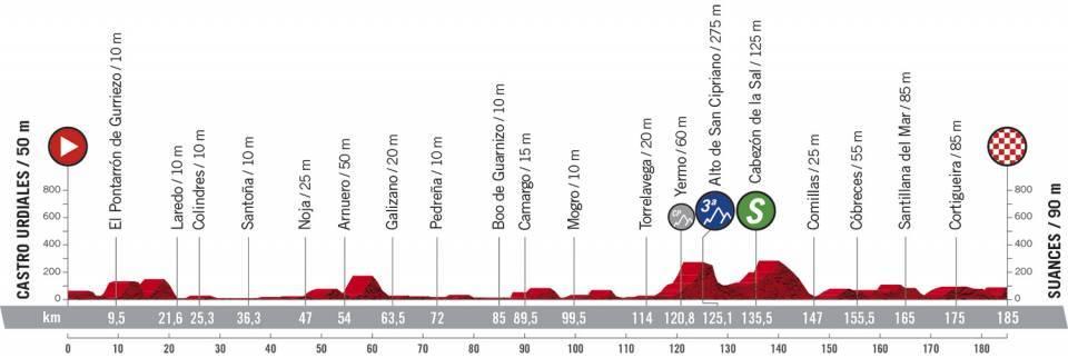 Vuelta etape 10