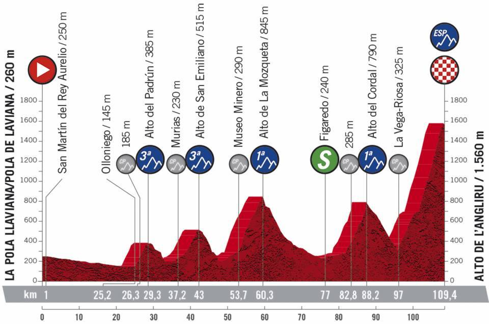 Vuelta 12 etape