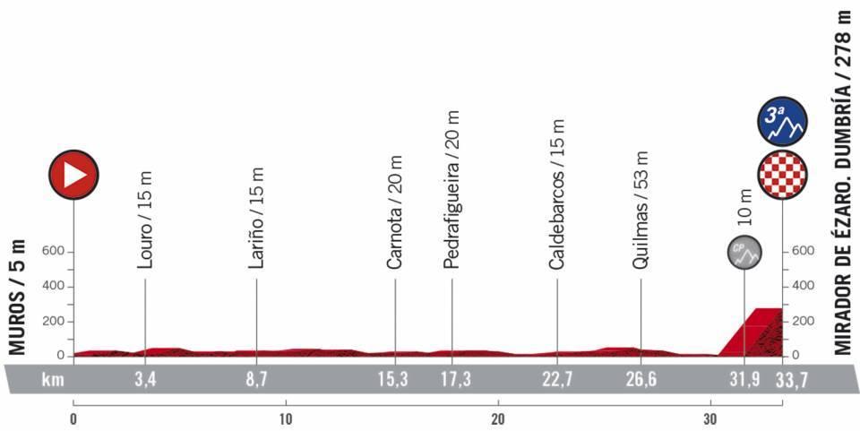 Vuelta 13 - 2020